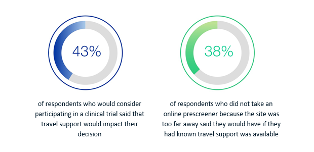 Study on impact of travel programs for patient recruitment