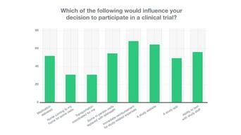 Study-Voices-Social3-Graph_for social